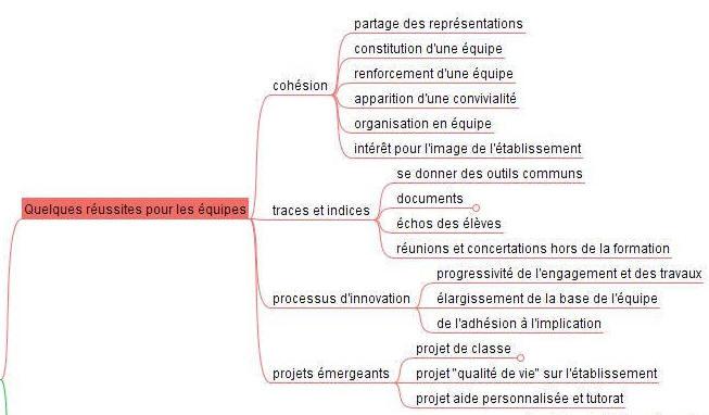 Carte heuristique formation